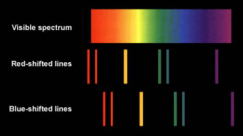 shifted spectrum